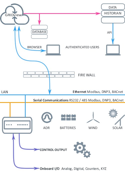 webcontrol data flow